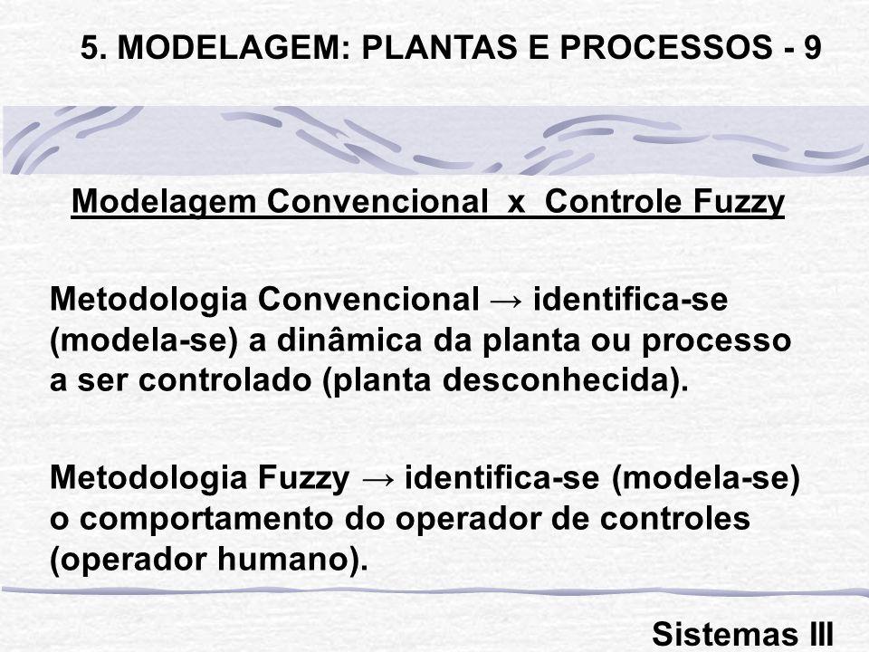 Modelagem Convencional x Controle Fuzzy Metodologia Convencional identifica-se (modela-se) a dinâmica da planta ou processo a ser controlado (planta d