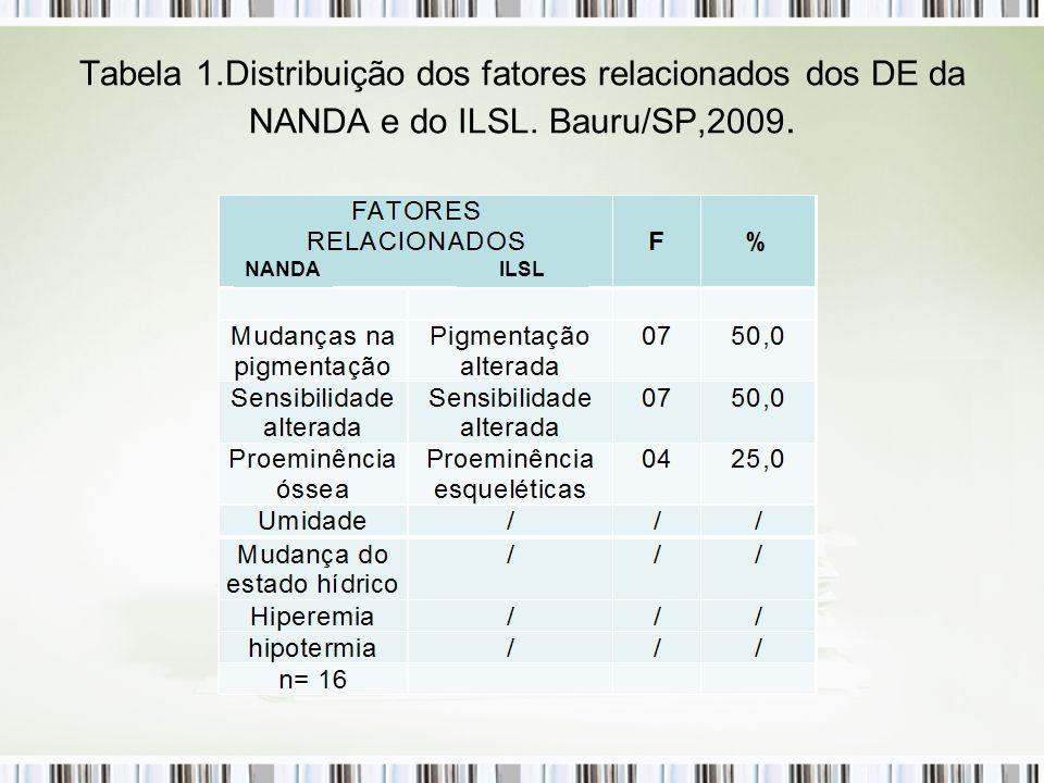 Tabela 1.Distribuição dos fatores relacionados dos DE da NANDA e do ILSL. Bauru/SP,2009. NANDAILSL