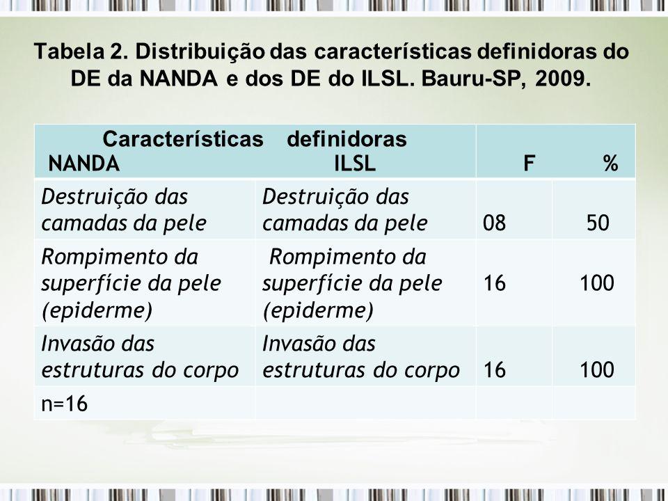 Características definidoras NANDA ILSL F % Destruição das camadas da pele 08 50 Rompimento da superfície da pele (epiderme) 16 100 Invasão das estrutu