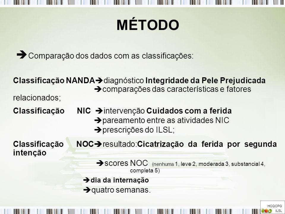 MÉTODO HCQCPG ILSL Comparação dos dados com as classificações: Classificação NANDA diagnóstico Integridade da Pele Prejudicada comparações das caracte