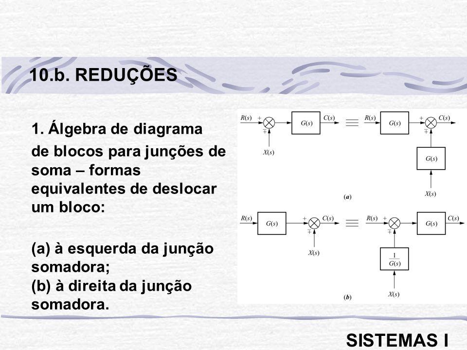 1. Álgebra de diagrama de blocos para junções de soma – formas equivalentes de deslocar um bloco: (a) à esquerda da junção somadora; (b) à direita da