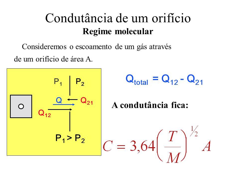 Condutância de um orifício Regime molecular Consideremos o escoamento de um gás através de um orifício de área A. Q 12 Q 21 Q P1P1 P2P2 P 1 > P 2 Q to