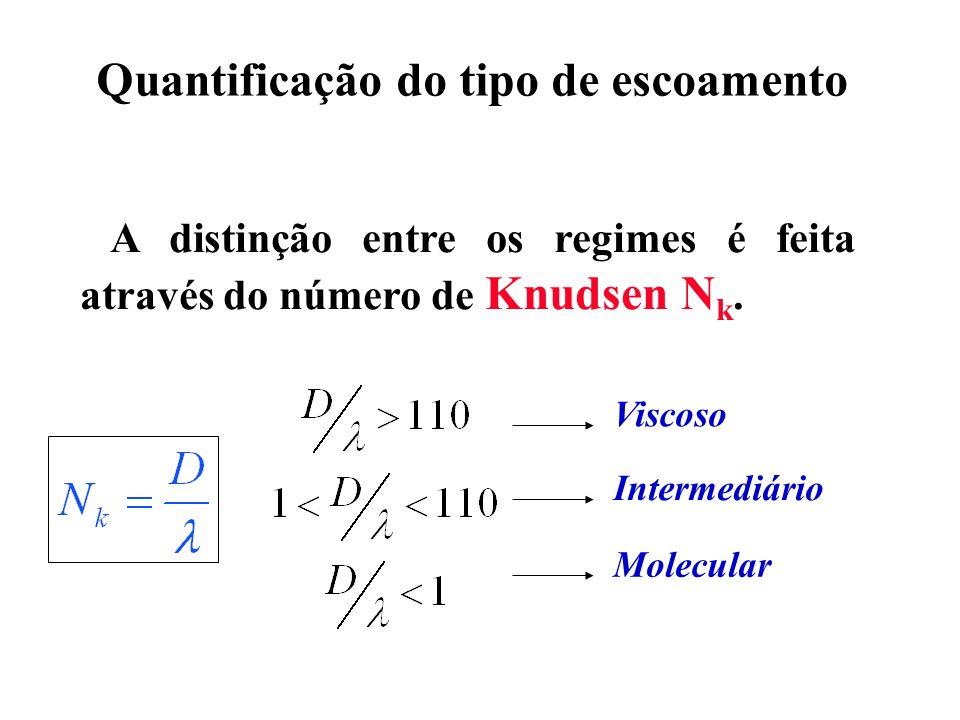 A distinção entre os regimes é feita através do número de Knudsen N k. Quantificação do tipo de escoamento Viscoso Intermediário Molecular