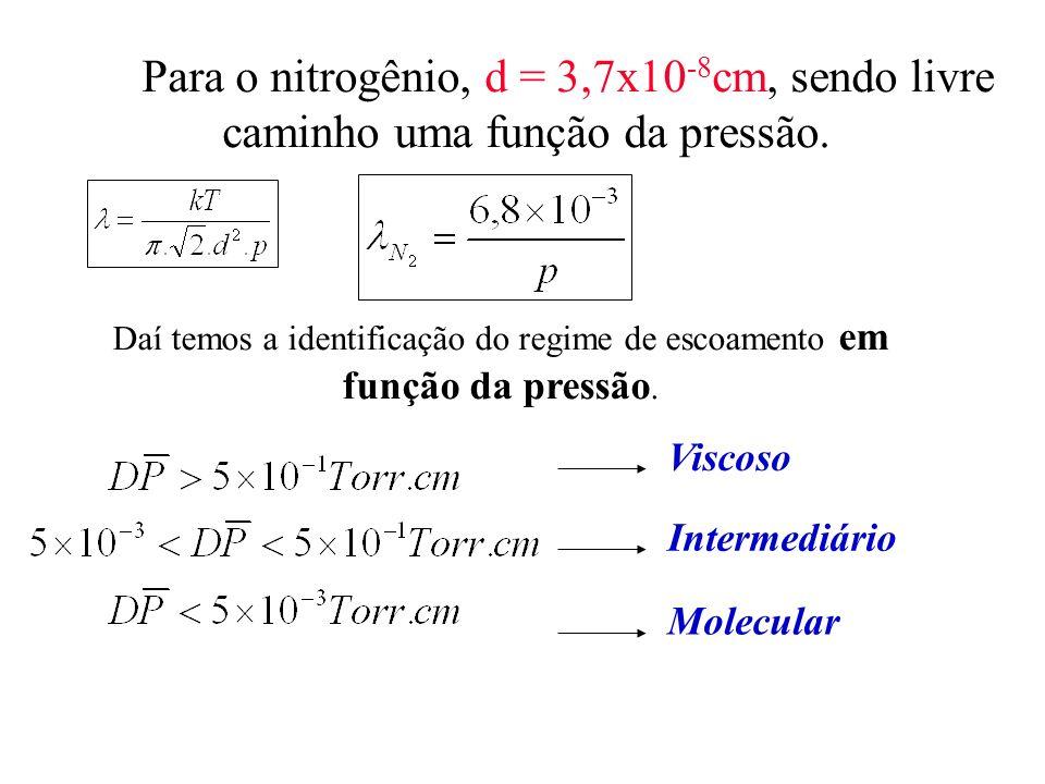 Para o nitrogênio, d = 3,7x10 -8 cm, sendo livre caminho uma função da pressão. Daí temos a identificação do regime de escoamento em função da pressão