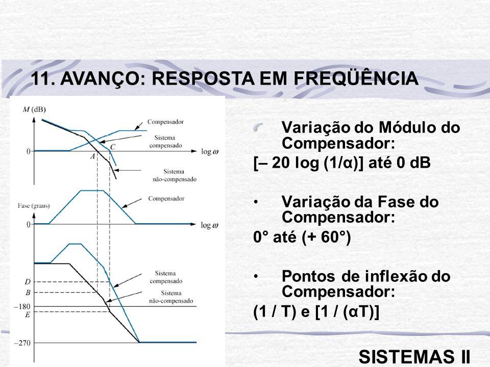 Variação do Módulo do Compensador: [– 20 log (1/α)] até 0 dB Variação da Fase do Compensador: 0° até (+ 60°) Pontos de inflexão do Compensador: (1 / T