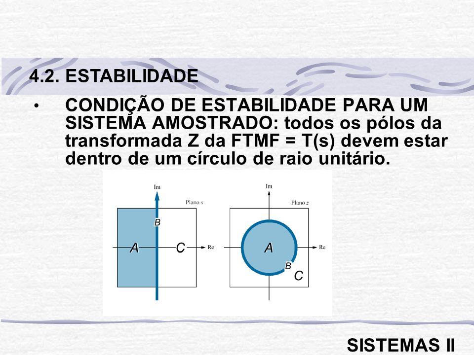 CONDIÇÃO DE ESTABILIDADE PARA UM SISTEMA AMOSTRADO: todos os pólos da transformada Z da FTMF = T(s) devem estar dentro de um círculo de raio unitário.
