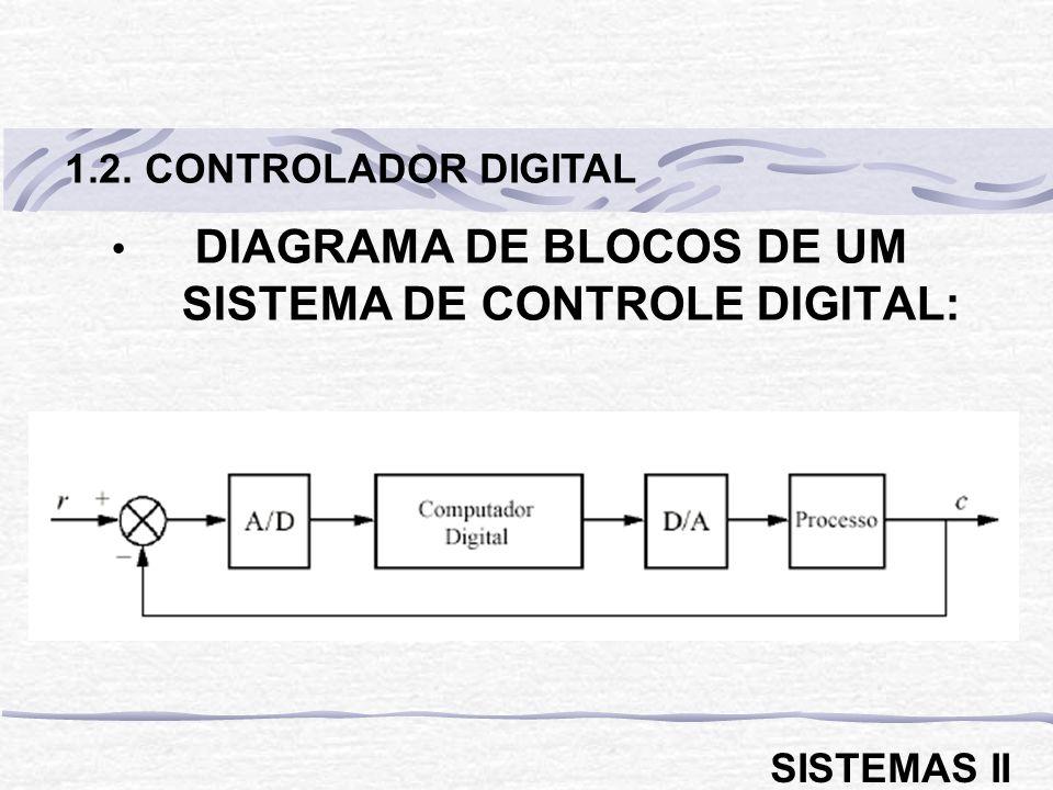 DIAGRAMA DE BLOCOS DE UM SISTEMA DE CONTROLE DIGITAL: 1.2. CONTROLADOR DIGITAL SISTEMAS II