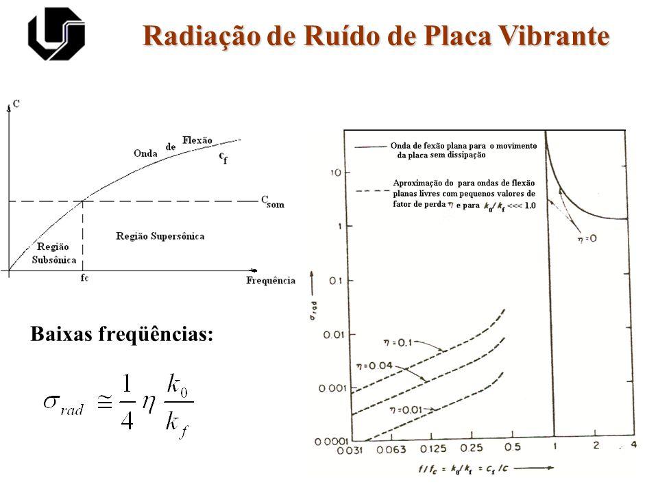 Radiação de Ruído de Placa Vibrante Baixas freqüências: