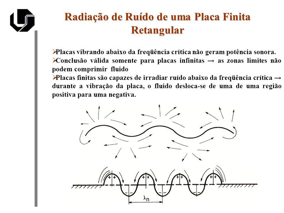 Radiação de Ruído de uma Placa Finita Retangular Placas vibrando abaixo da freqüência crítica não geram potência sonora. Conclusão válida somente para