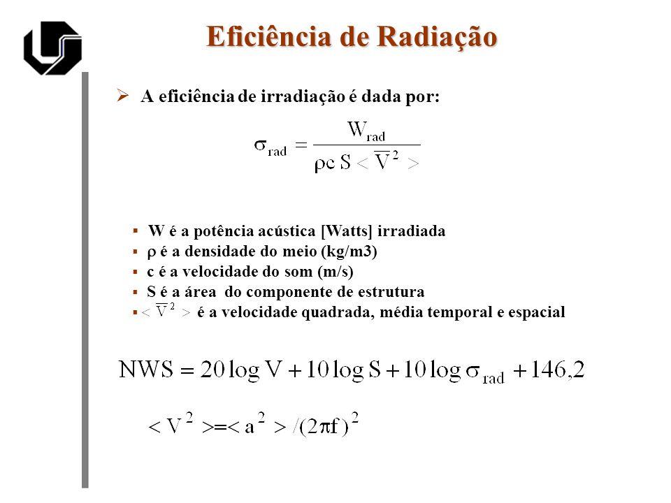 Eficiência de Radiação Potência irradiada expressa em função da Resistência de irradiação e do fator de perda de radiação [ Rayl = NS/m ] [ unidade de impedância ] é a freqüência em radianos por segundo (rad/s) M é a massa da fonte vibrante (kg) Fisicamente R rad representa a resistência mecânica que a estrutura deve vencer para gerar uma onda sonora em uma dada freqüência f.