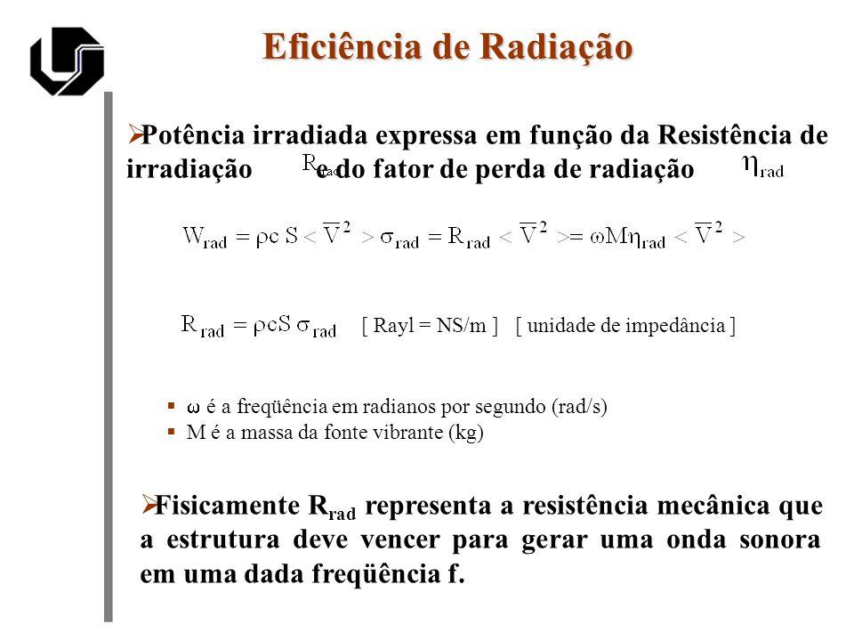 Eficiência de Radiação Potência irradiada expressa em função da Resistência de irradiação e do fator de perda de radiação [ Rayl = NS/m ] [ unidade de