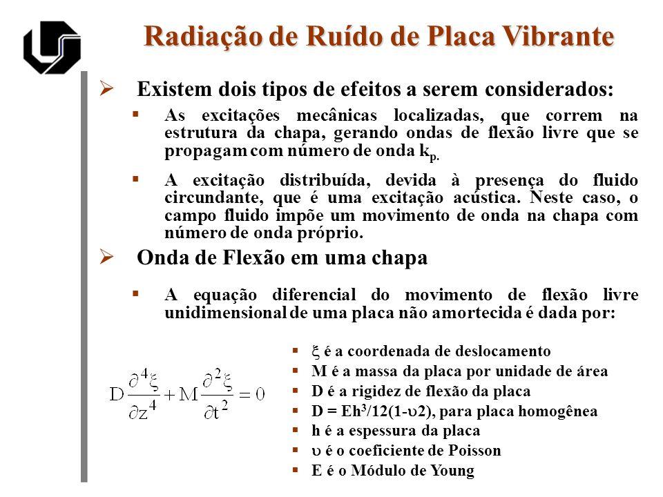 Onda de Flexão Livre Radiação de Ruído de Placa Vibrante 0 é a amplitude complexa de deslocamento de vibração k f é o número de onda de flexão livre As ondas de flexão em placas propagam-se com uma velocidade que depende da freqüência (velocidade de propagação do som em fluidos não depende da freqüência).