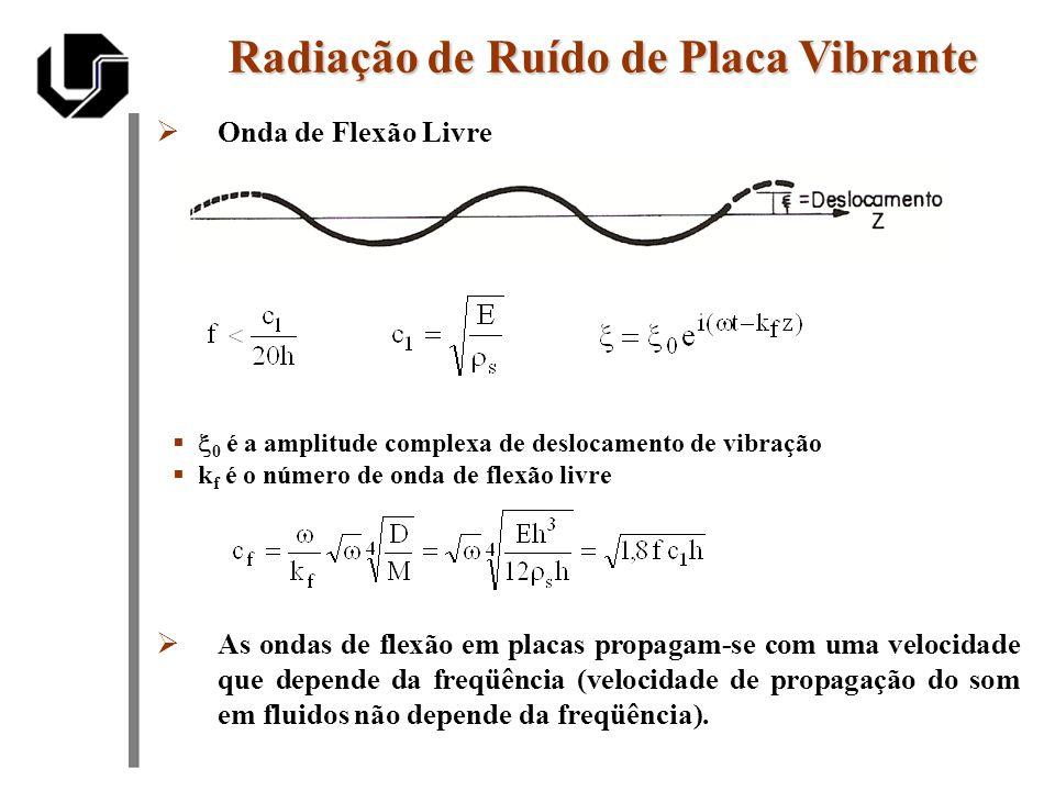 Onda de Flexão Livre Radiação de Ruído de Placa Vibrante 0 é a amplitude complexa de deslocamento de vibração k f é o número de onda de flexão livre A