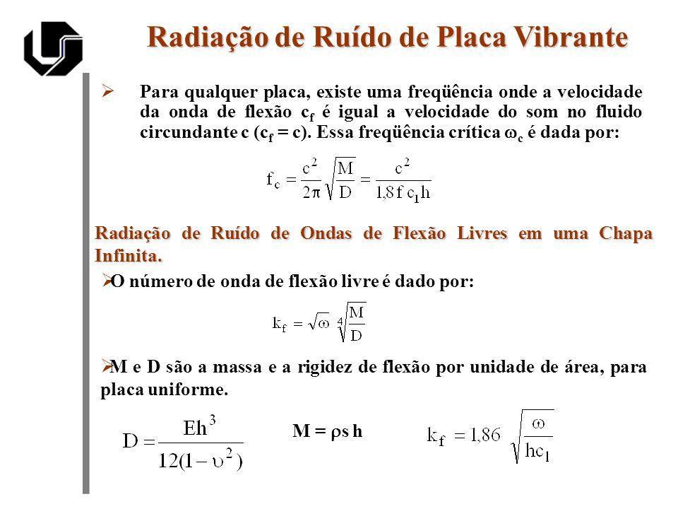Há três casos interessantes: Radiação de Ruído de Placa Vibrante Ondas de flexão subsônicas (acusticamente lentas) k f > k 0 C som > C placa, o valor imaginário de rad indica que não ocorre a irradiação de energia sonora rad = 0.