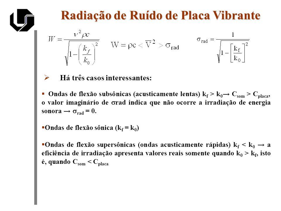 Há três casos interessantes: Radiação de Ruído de Placa Vibrante Ondas de flexão subsônicas (acusticamente lentas) k f > k 0 C som > C placa, o valor