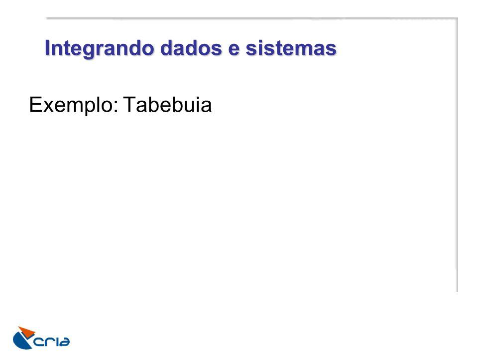 Integrando dados e sistemas Exemplo: Tabebuia