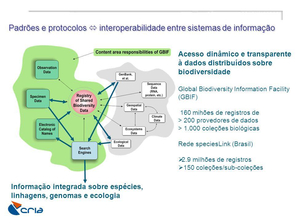 Padrões e protocolos interoperabilidade entre sistemas de informação Acesso dinâmico e transparente à dados distribuídos sobre biodiversidade Global B