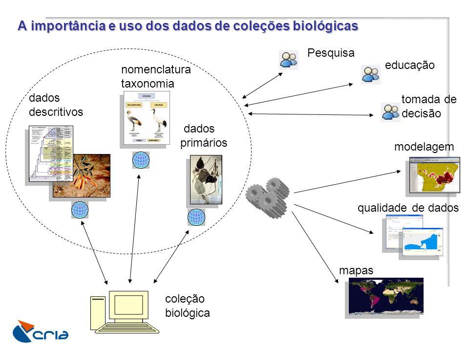 A importância e uso dos dados de coleções biológicas dados descritivos nomenclatura taxonomia modelagem qualidade de dados mapas dados primários educa