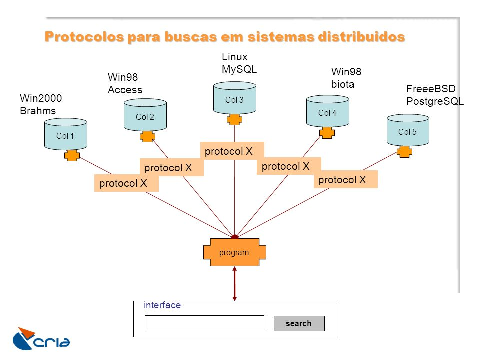 Col 1 Col 2 Col 3 Col 4 Col 5 program search interface Win2000 Brahms Linux MySQL Win98 Access Win98 biota FreeeBSD PostgreSQL protocolo X + DarwinCore mapping Solução para interoperabilidade: