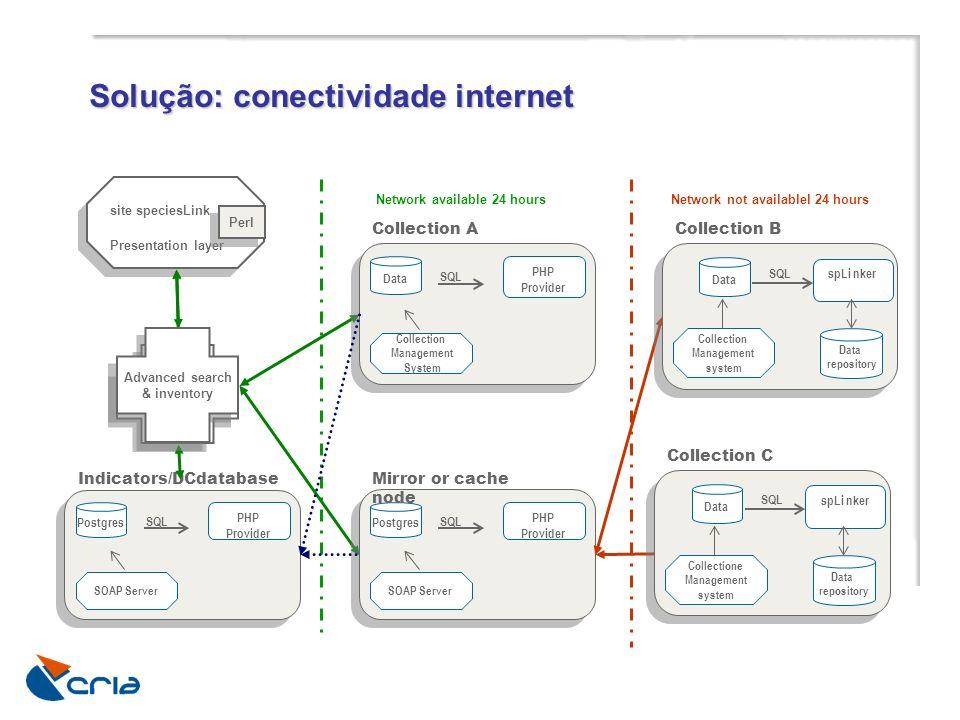 Solução: conectividade internet Centralized Search Centralized Search site speciesLink Presentation layer site speciesLink Presentation layer Perl Net