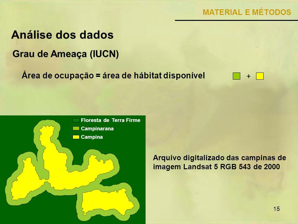 15 MATERIAL E MÉTODOS Grau de Ameaça (IUCN) Análise dos dados Área de ocupação = área de hábitat disponível Floresta de Terra Firme Campinarana Campin