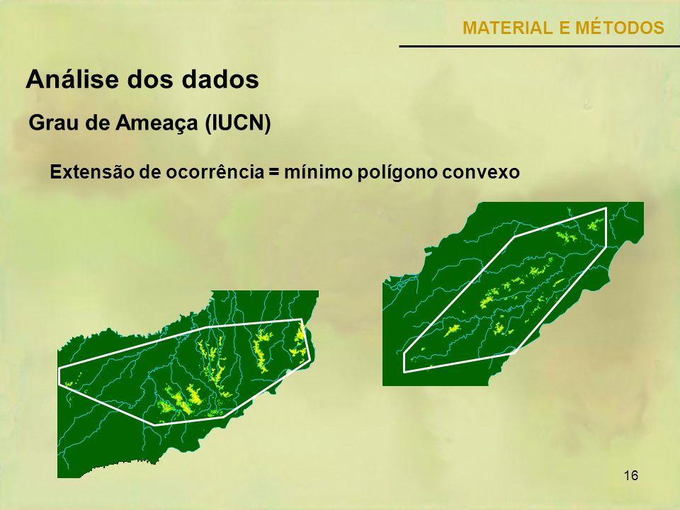 16 MATERIAL E MÉTODOS Grau de Ameaça (IUCN) Análise dos dados Extensão de ocorrência = mínimo polígono convexo