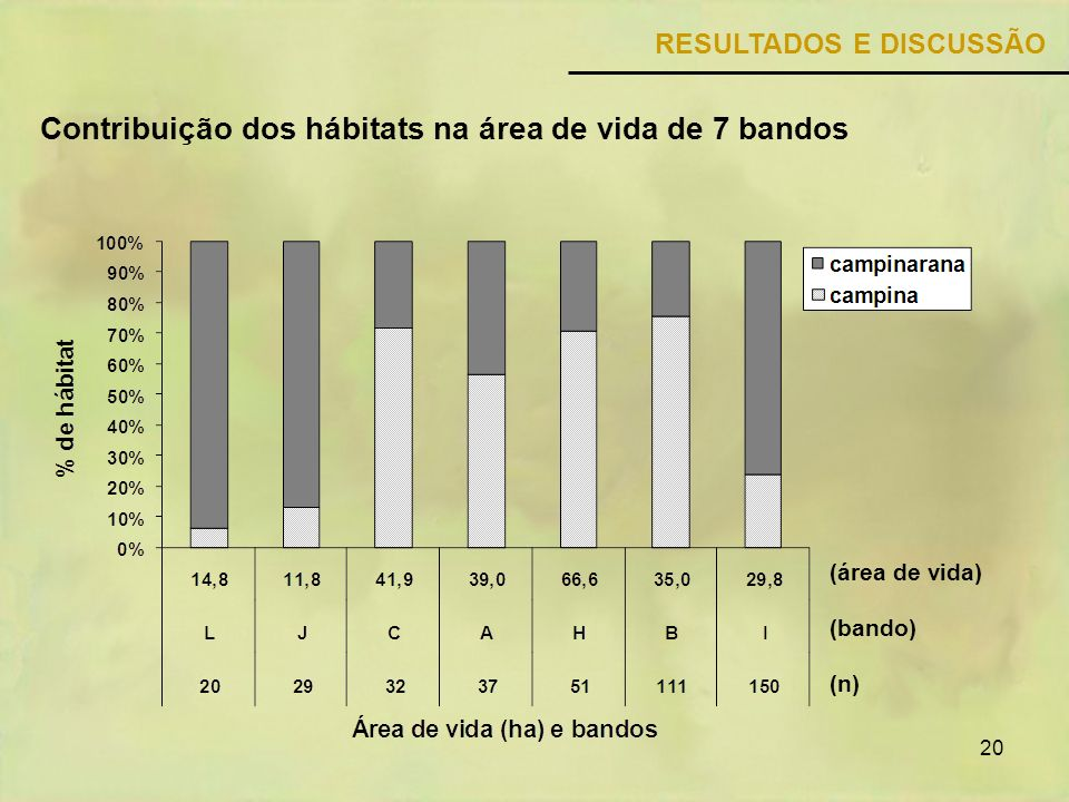 20 Contribuição dos hábitats na área de vida de 7 bandos RESULTADOS E DISCUSSÃO (área de vida) (bando) (n)