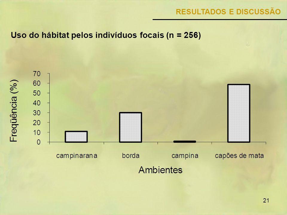 21 RESULTADOS E DISCUSSÃO Uso do hábitat pelos indivíduos focais (n = 256)