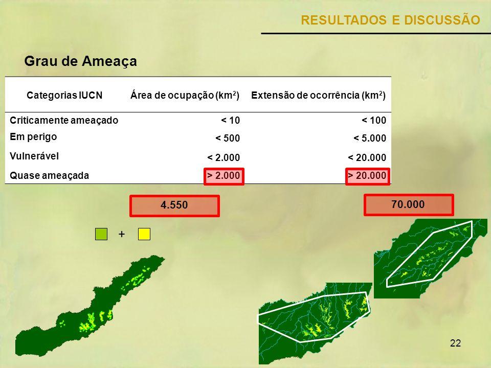 22 RESULTADOS E DISCUSSÃO Categorias IUCNÁrea de ocupação (km 2 )Extensão de ocorrência (km 2 ) Criticamente ameaçado< 10< 100 Em perigo < 500< 5.000