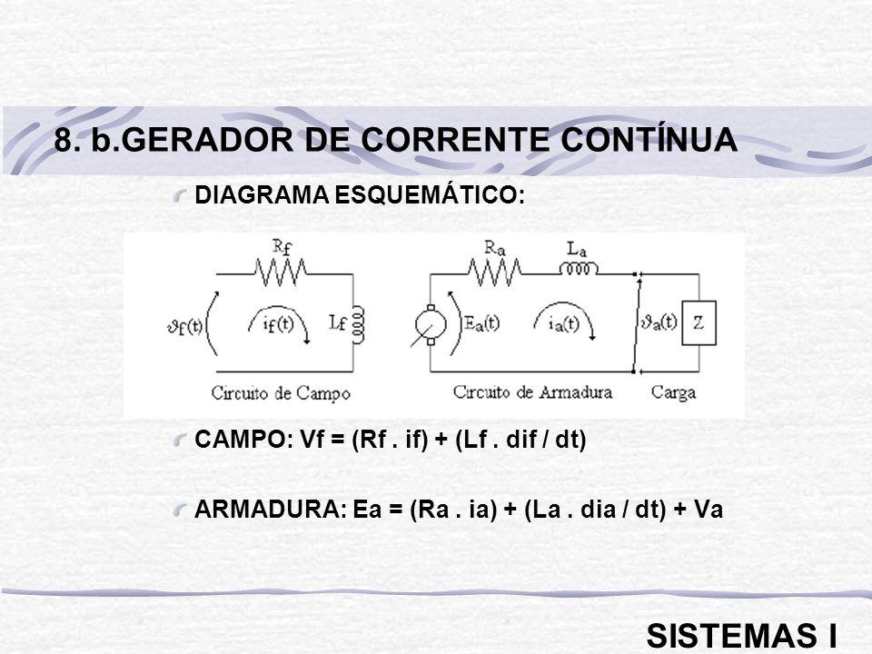 DIAGRAMA ESQUEMÁTICO: CAMPO: Vf = (Rf. if) + (Lf. dif / dt) ARMADURA: Ea = (Ra. ia) + (La. dia / dt) + Va 8. b.GERADOR DE CORRENTE CONTÍNUA SISTEMAS I