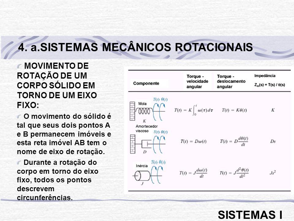EQUAÇÃO FUNDAMENTAL DA MECÂNICA PARA SISTEMAS ROTACIONAIS: T = J.