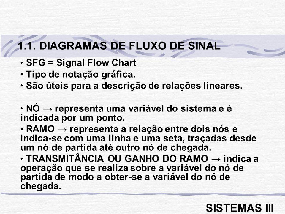 SFG = Signal Flow Chart Tipo de notação gráfica. São úteis para a descrição de relações lineares. NÓ representa uma variável do sistema e é indicada p