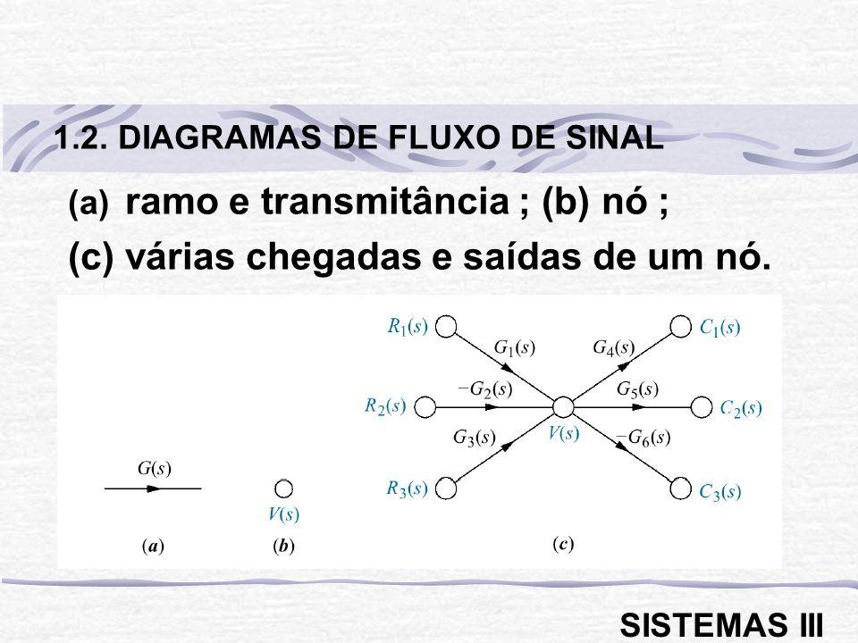(a) ramo e transmitância ; (b) nó ; (c) várias chegadas e saídas de um nó. 1.2. DIAGRAMAS DE FLUXO DE SINAL SISTEMAS III
