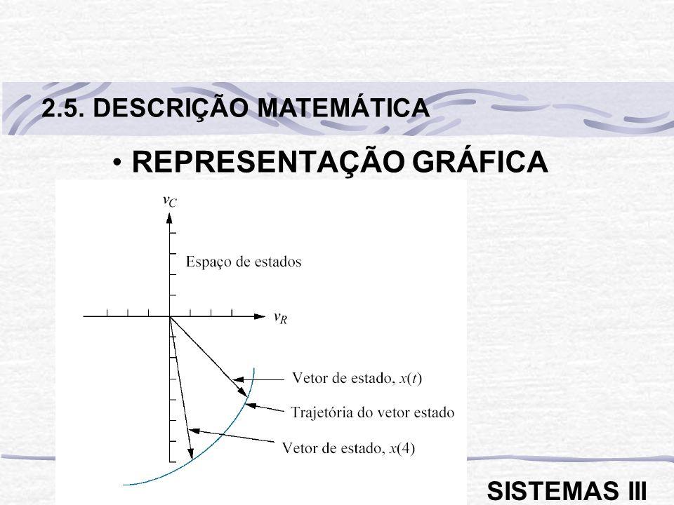 REPRESENTAÇÃO GRÁFICA 2.5. DESCRIÇÃO MATEMÁTICA SISTEMAS III