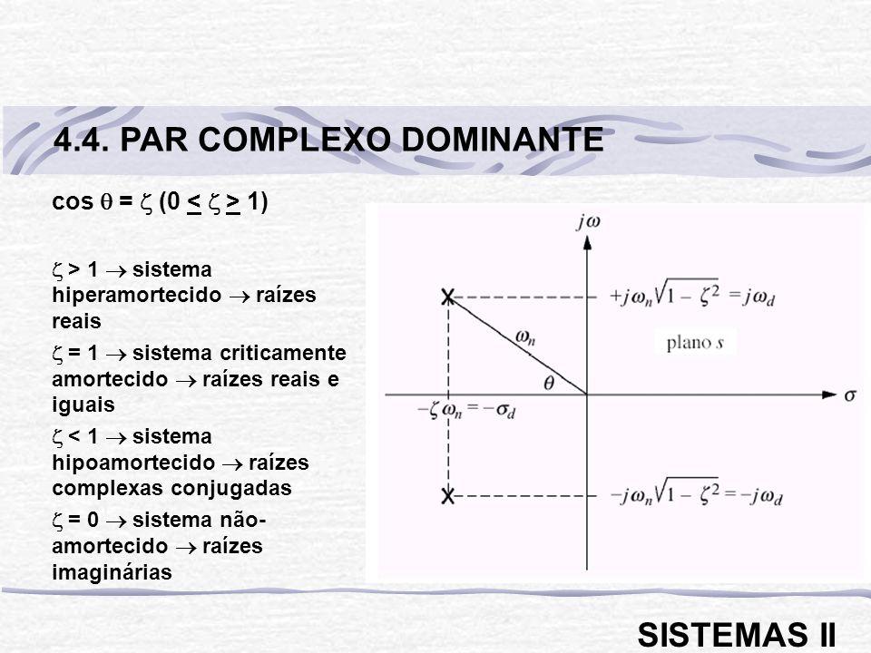 cos = (0 1) > 1 sistema hiperamortecido raízes reais = 1 sistema criticamente amortecido raízes reais e iguais < 1 sistema hipoamortecido raízes compl