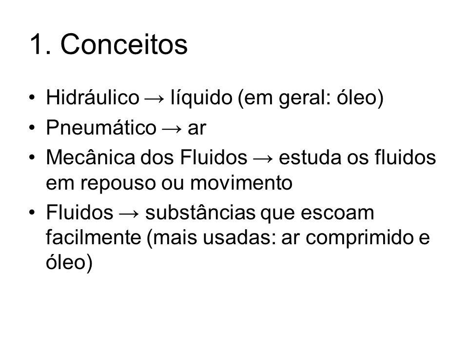 1. Conceitos Hidráulico líquido (em geral: óleo) Pneumático ar Mecânica dos Fluidos estuda os fluidos em repouso ou movimento Fluidos substâncias que