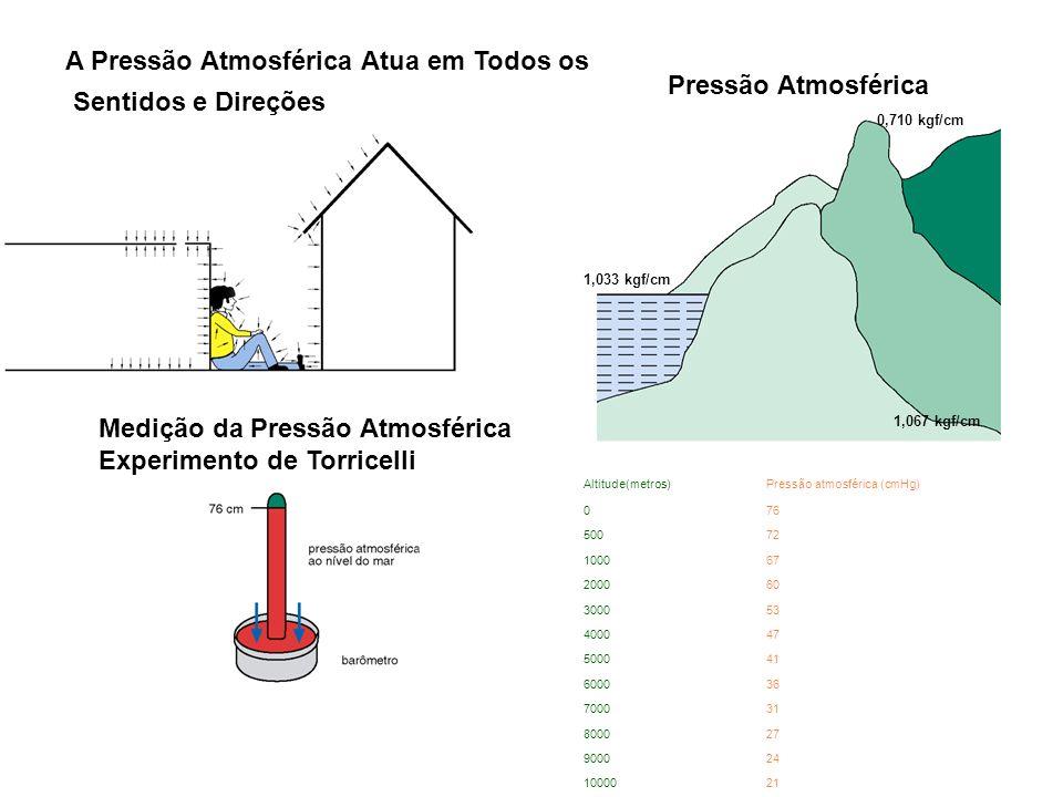 A Pressão Atmosférica Atua em Todos os Sentidos e Direções 0,710 kgf/cm 1,033 kgf/cm 1,067 kgf/cm Pressão Atmosférica Medição da Pressão Atmosférica E