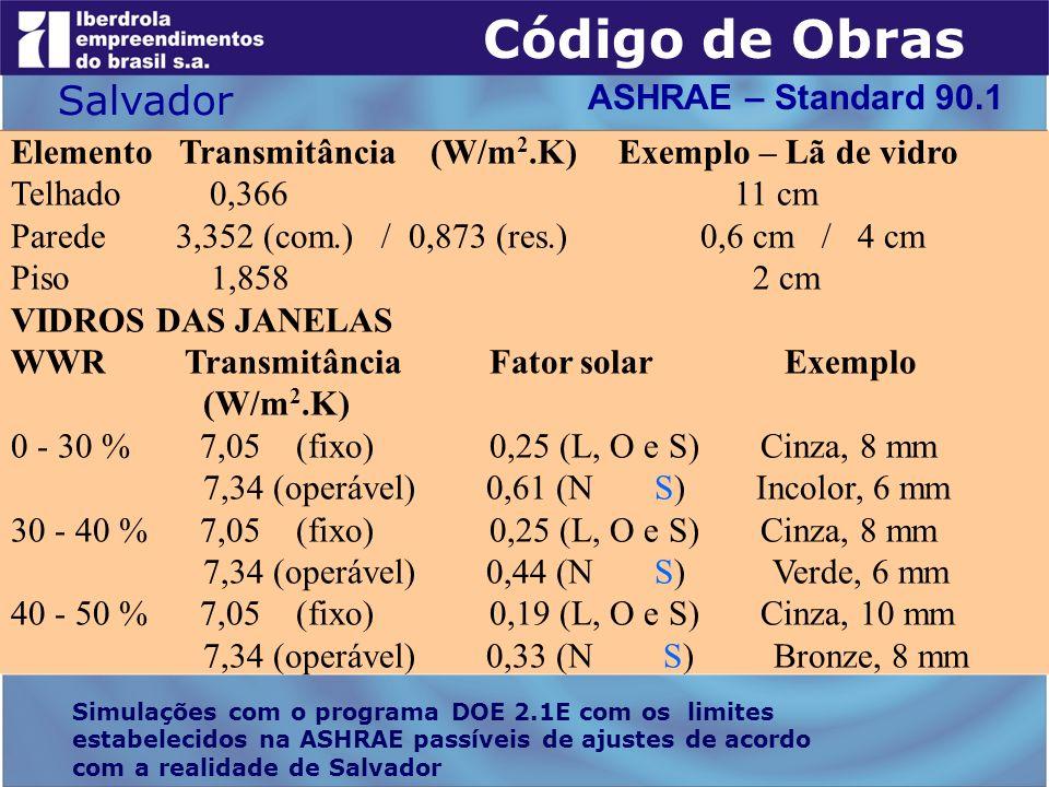 Elemento Transmitância (W/m 2.K) Exemplo – Lã de vidro Telhado 0,366 11 cm Parede 3,352 (com.) / 0,873 (res.) 0,6 cm / 4 cm Piso 1,858 2 cm VIDROS DAS