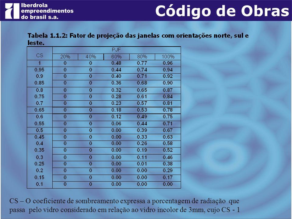 CS – O coeficiente de sombreamento expressa a porcentagem de radiação que passa pelo vidro considerado em relação ao vidro incolor de 3mm, cujo CS - 1