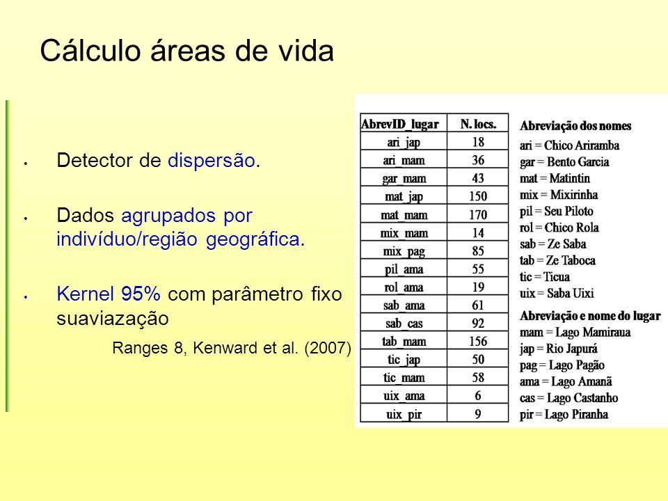 Cálculo áreas de vida Detector de dispersão. Dados agrupados por indivíduo/região geográfica. Kernel 95% com parâmetro fixo suaviazação Ranges 8, Kenw