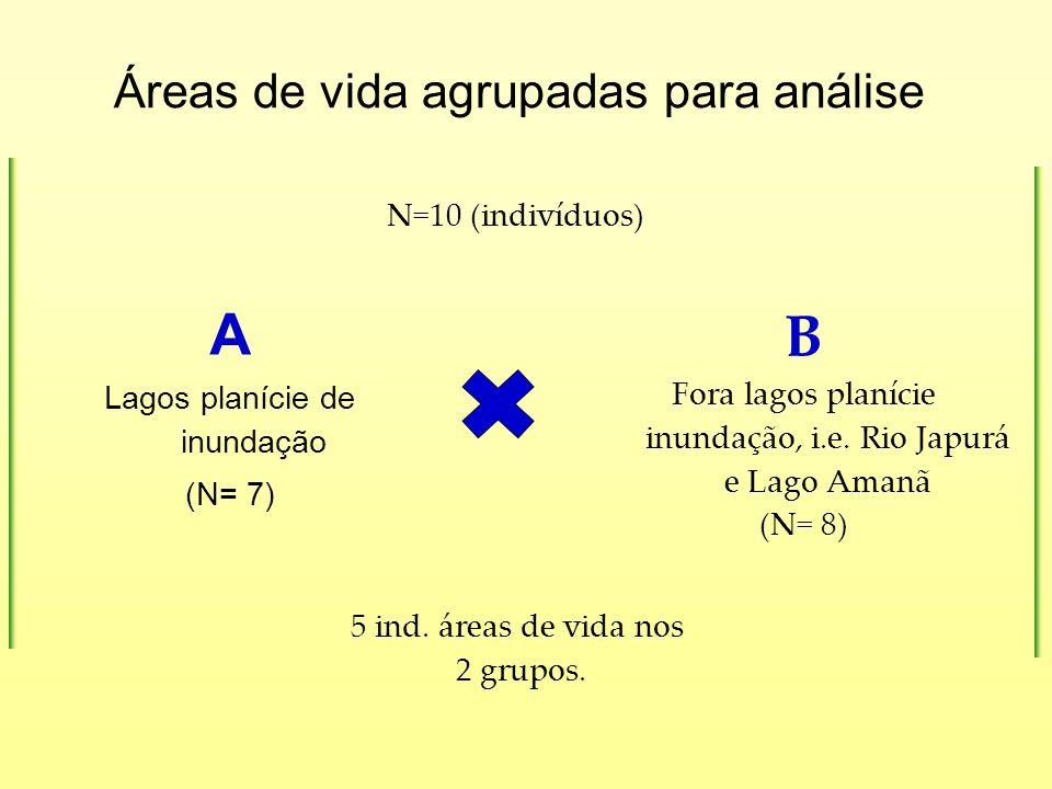 Áreas de vida agrupadas para análise A Lagos planície de inundação (N= 7) B Fora lagos planície inundação, i.e. Rio Japurá e Lago Amanã (N= 8) N=10 (i