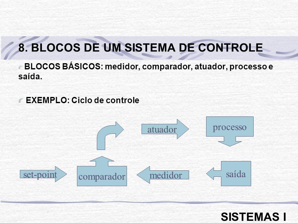 BLOCOS BÁSICOS: medidor, comparador, atuador, processo e saída. EXEMPLO: Ciclo de controle 8. BLOCOS DE UM SISTEMA DE CONTROLE SISTEMAS I processo atu