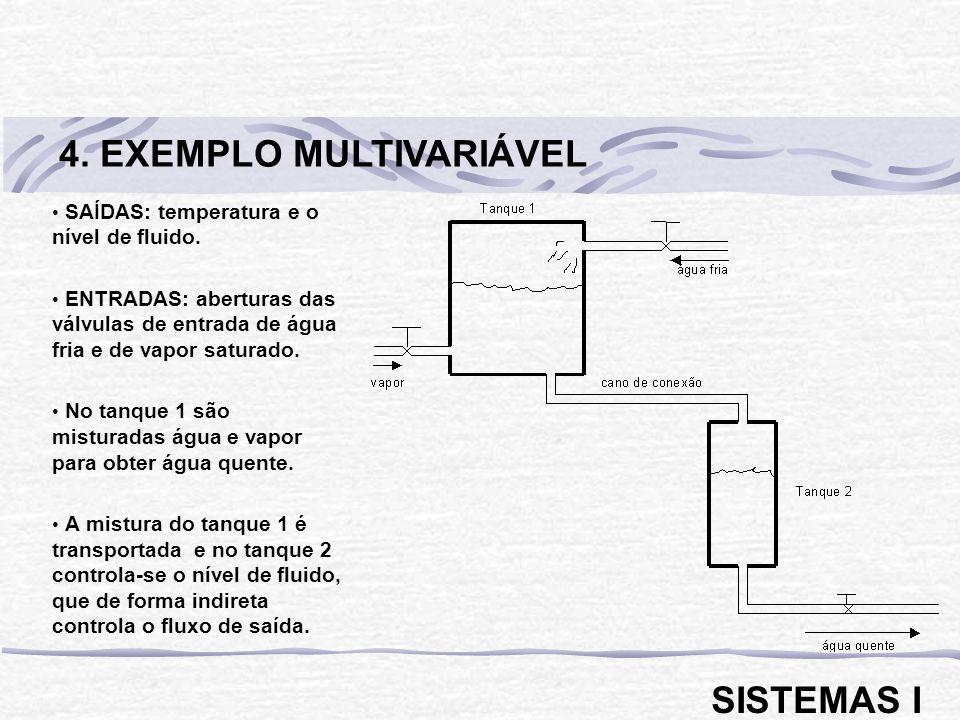 SAÍDAS: temperatura e o nível de fluido. ENTRADAS: aberturas das válvulas de entrada de água fria e de vapor saturado. No tanque 1 são misturadas água