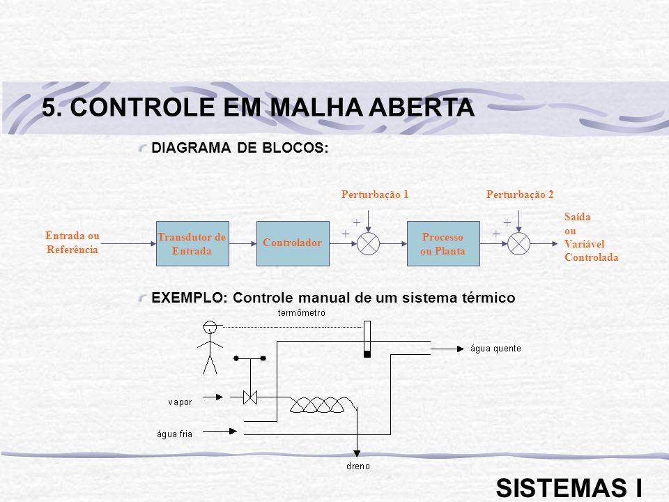 DIAGRAMA DE BLOCOS: EXEMPLO: Controle manual de um sistema térmico 5. CONTROLE EM MALHA ABERTA SISTEMAS I Transdutor de Entrada Entrada ou Referência