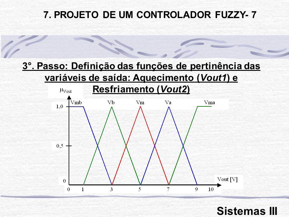 3°. Passo: Definição das funções de pertinência das variáveis de saída: Aquecimento (Vout1) e Resfriamento (Vout2) 7. PROJETO DE UM CONTROLADOR FUZZY-