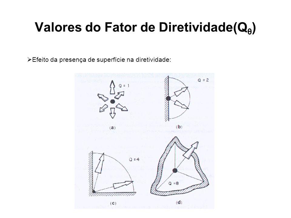 Valores do Fator de Diretividade(Q θ ) Efeito da presença de superfície na diretividade:
