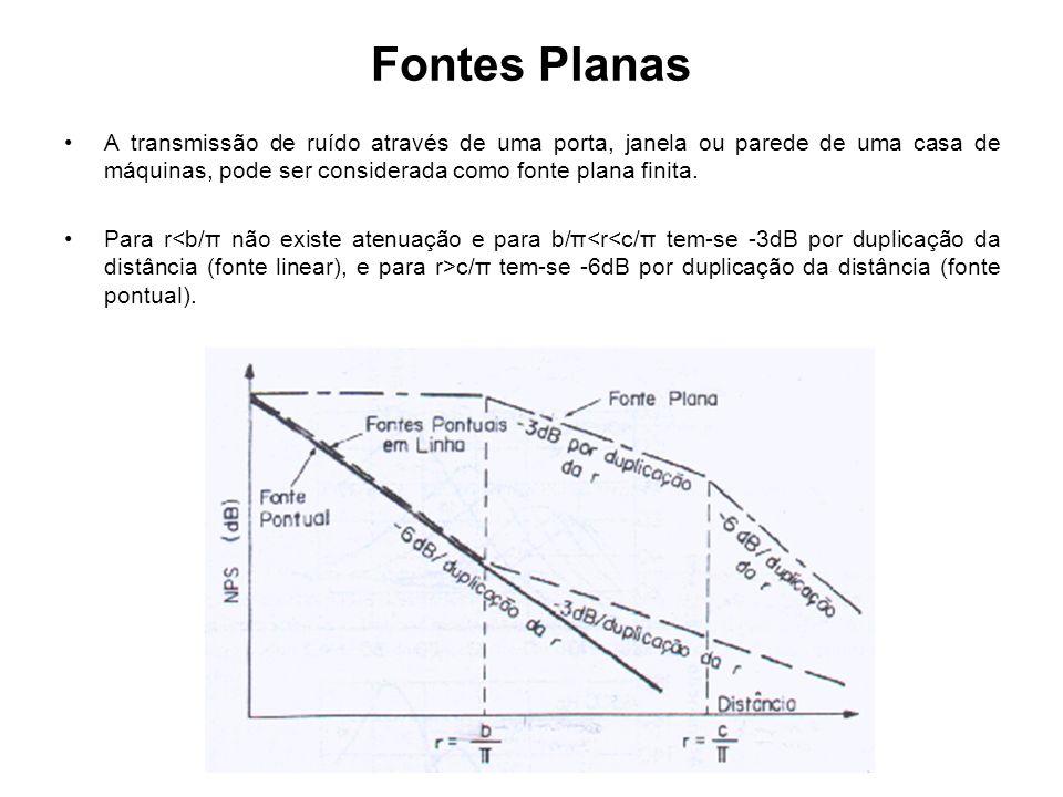 Fontes Planas A transmissão de ruído através de uma porta, janela ou parede de uma casa de máquinas, pode ser considerada como fonte plana finita. Par