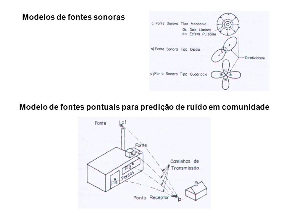 Modelos de fontes sonoras Modelo de fontes pontuais para predição de ruído em comunidade