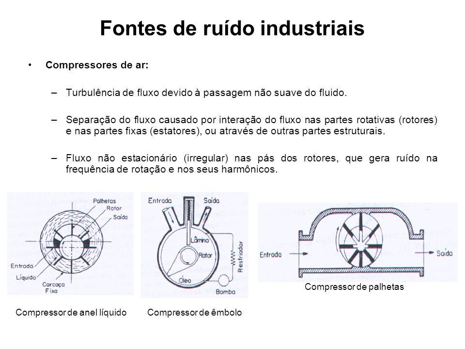 Fontes de ruído industriais Compressores de ar: –Turbulência de fluxo devido à passagem não suave do fluido. –Separação do fluxo causado por interação
