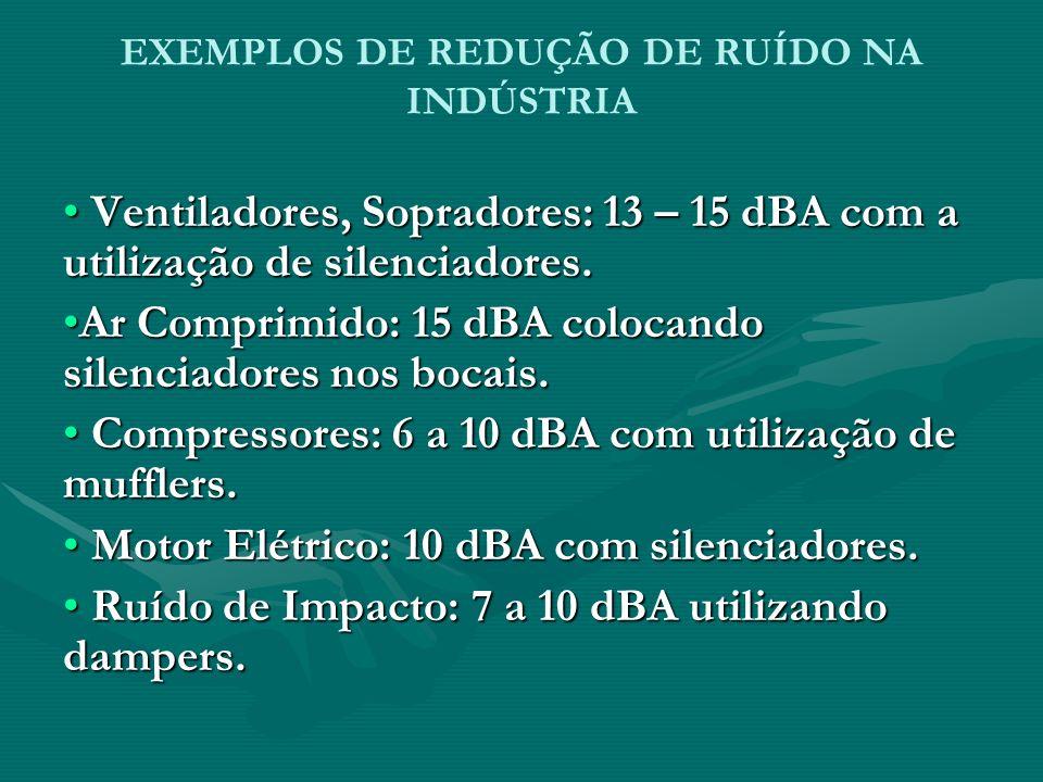 EXEMPLOS DE REDUÇÃO DE RUÍDO NA INDÚSTRIA Ventiladores, Sopradores: 13 – 15 dBA com a utilização de silenciadores. Ventiladores, Sopradores: 13 – 15 d